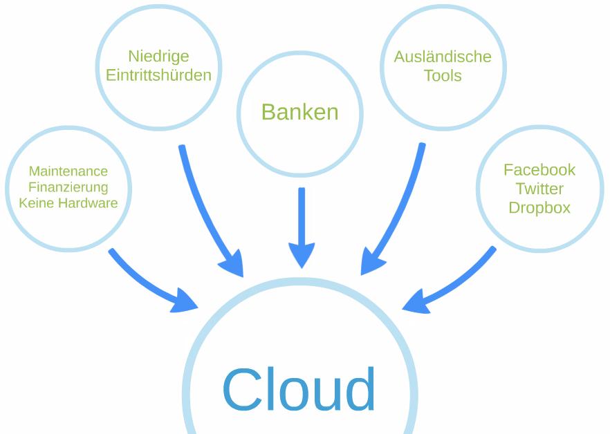Buchführung in Zukunft Teil 2: Cloud-Software